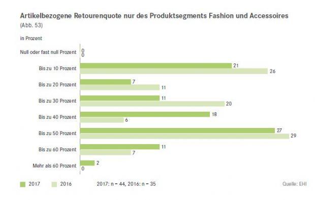 Versandhandel E Fashion Retourenquoten Bleiben Hoch