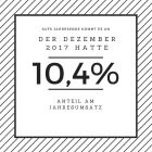 Der Dezember hatte einen Anteil von über 10% an den Mode-Umsätzen 2017.