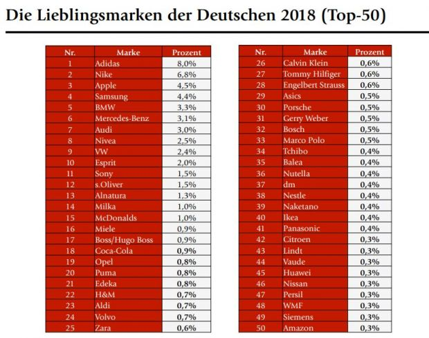 Marken-Ranking von Brandmeyer