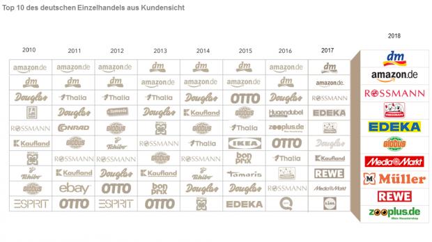 OC&C Handelsstudie: Deutschlands beliebteste Einzelhändler