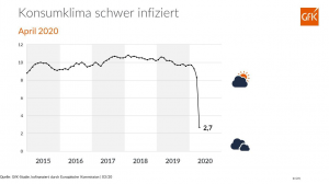 GfK-Konsumklima April 2020